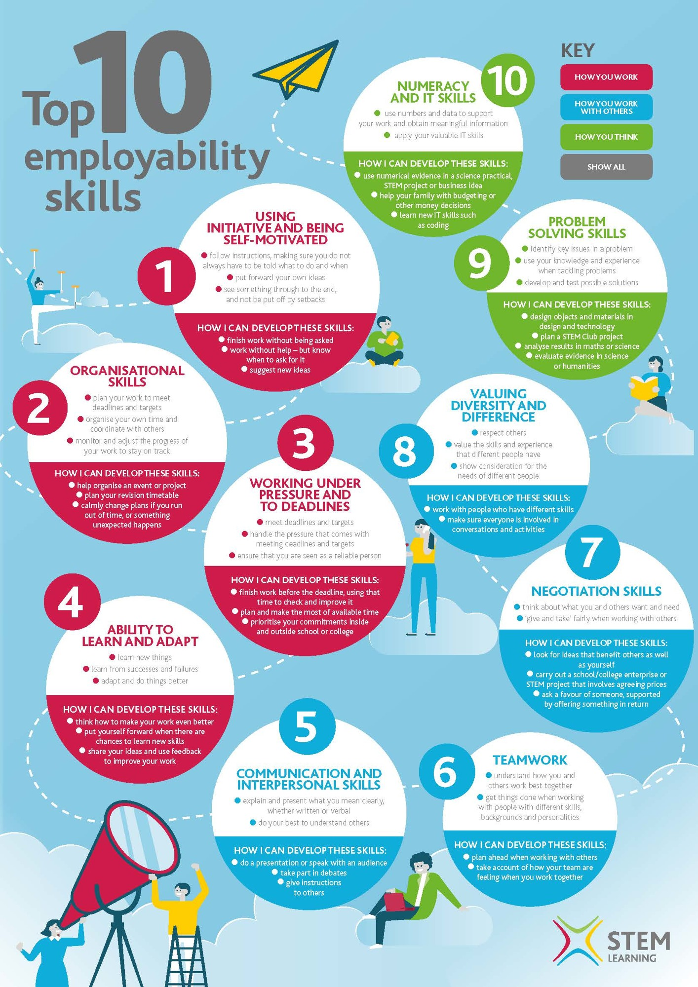 Top Ten Employability Skills 1
